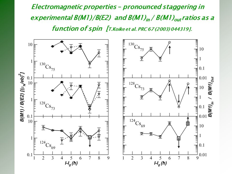 Electromagnetic properties – pronounced staggering in experimental B(M1)/B(E2) and B(M1)in / B(M1)out ratios as a function of spin [T.Koike et al.